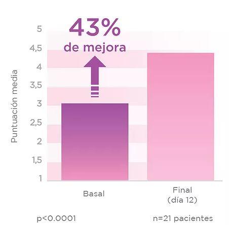 APLIKACE VAGINÁLNÍHO GELU PAPILOCARE VEDLO U 95 % PACIENTEK KE ZLEPŠENÍ STUPNĚ EPITELIZACE DĚLOŽNÍHO ČÍPKU A 55 % Z NICH DOSÁHLO NORMÁLNÍ STAV.