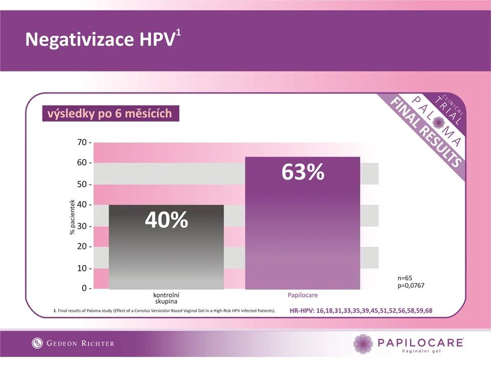 Negativizace HPV - Klinický výsledek Papilocare.cz
