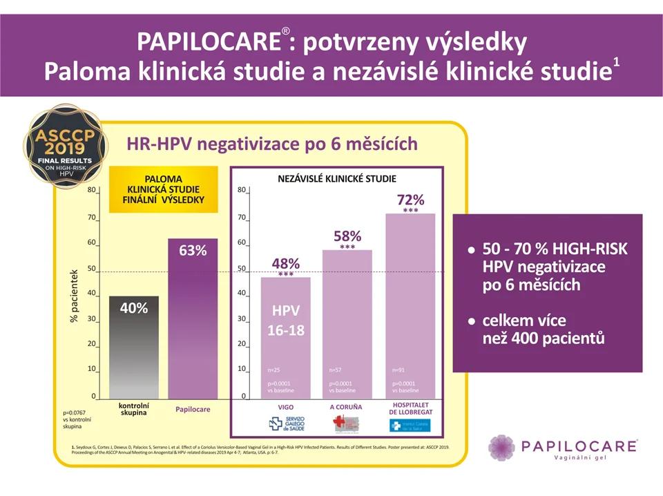 Potvrzení výsledků Paloma klinické studie a nezávislé klinické studie - Klinický výsledek Papilocare.cz