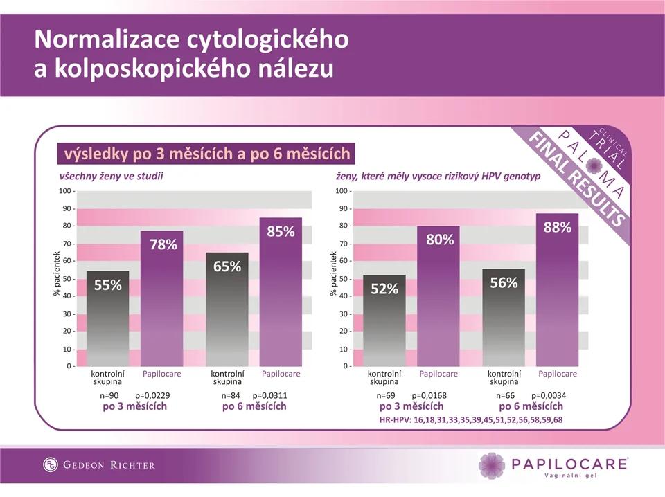 Normalizace cytologického a kolposkopického nálezu - Klinický výsledek Papilocare.cz
